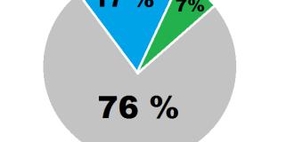 Avangarde: 76% dintre bucureșteni sunt nemulțumiți de clasa politică. Iohannis conduce în topul încrederii