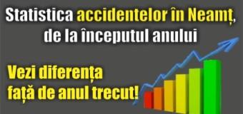 Statistica accidentelor în Neamț, de la începutul anului. Vezi diferența față de anul trecut!