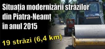 Situația modernizării străzilor din Piatra-Neamț în anul 2015 – 19 străzi (6,4 km)
